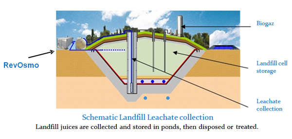 Leachate Treatment Landfill Management Osmeo